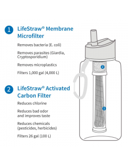 LifeStraw waterfilterfles Go, 1 litre, Dark Teal, Green, and
